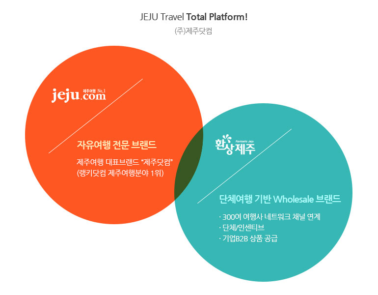 jeju travle total platform (주)제주닷컴